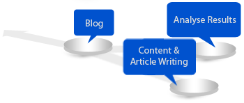 Content Writing and SEO India Bangalore